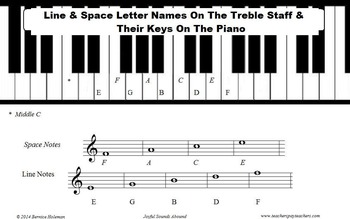 Line & Space Letter Names On The Treble Staff And Their Keys On The Piano