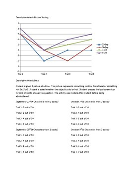 Speech Therapy-Special Education-line graph of data for goals