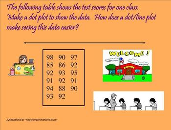 Dot Plot Smartboard Lesson with Number Line Practice - Common Core Aligned