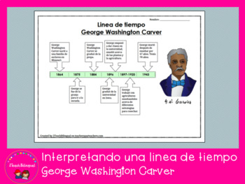 Linea de tiempo George Washington Carver / George Washington Carver Spanish