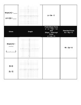 Linear Equation Forms Graphic Organizer