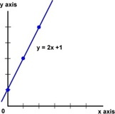 Linear Equation Mini-Project