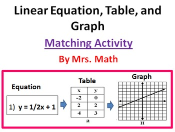 Linear Equation, Table, and Graph Matching Activity