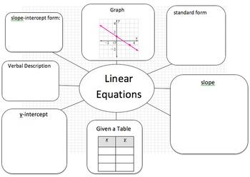 Linear Equation Web - Translate Between Linear Representations