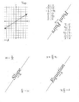 Linear Equation (y = mx) Relationships Matching Cards