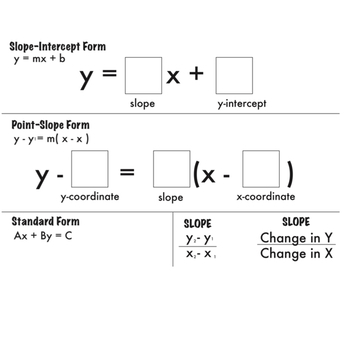 Linear Equation Forms Dry Erase Sheet