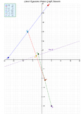 Algebra 2 Linear Equations Chapter Project (3-dim Lines, Graphs and Slopes)