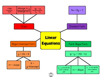 Linear Equations Concept Map