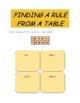 Linear Equations: Finding a Rule Math Centers