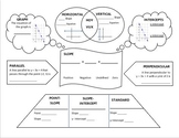 Linear Equations Graphic Organizer - Review or Summary
