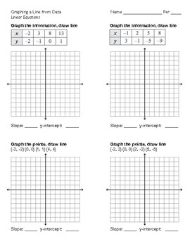 Linear Equations: Graphing a Line from Data