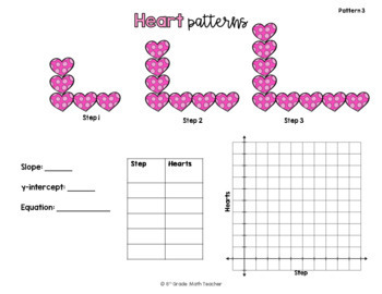 Linear Equations/ Linear Functions Patterns Valentine's Day Activity