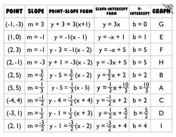 Linear Equations Mix-N-Match!