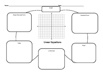 Linear Equations Multiple Representations: Graphic Organizer