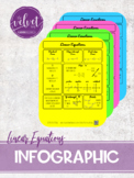 Linear Equations Personal Infographic