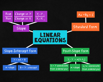 Linear Equations Poster (Algebra 1)