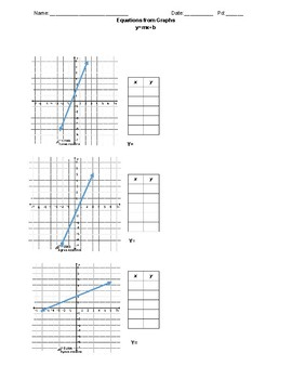 Linear Equations: Proportional and Non-Proportional Graphs