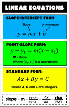 Linear Equations Reference 11x17 Poster