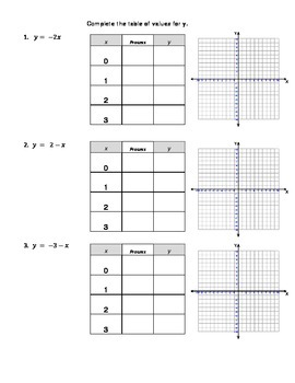 Linear Equations: Tables, Graphs, Equations