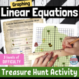Graphing Linear Equations in Slope Intercept Form and Standard Form Activity