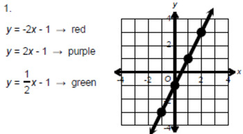 Linear Equations - Writing Linear Equations From Graphs # 1 - Coloring Activity