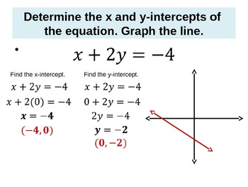 slope intercept form x and y intercepts  Linear Equations - X and Y-intercepts and Slope Intercept Form