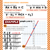 "Linear Equations and Graphing - Classroom Poster 20"" x 20"""