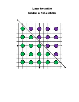 Solutions of Linear Inequalities Practice and Exploration