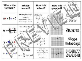 Linear Equations of Lines Slope Intercept Foldable Graphic Organizer Interactive