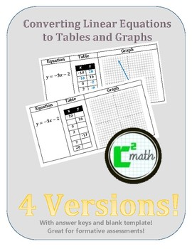 Linear Equations to Tables to Graph