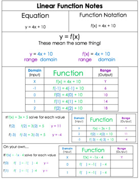 Linear Function Notes - Editable