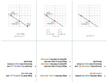 Linear Functions (All 3 Forms) Foldable