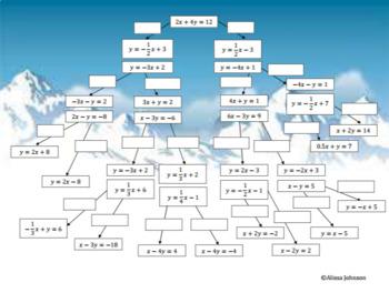 Linear Functions Breakout EDU Puzzle