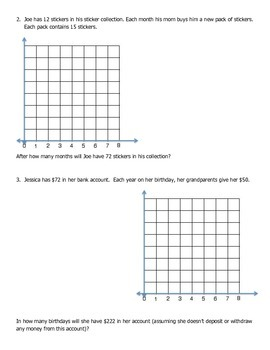Linear Functions- Multiple Representations