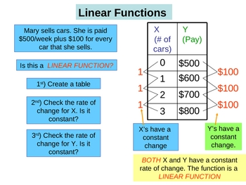 Linear Functions - PowerPoint