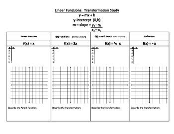 Linear Functions:  Transformation Study