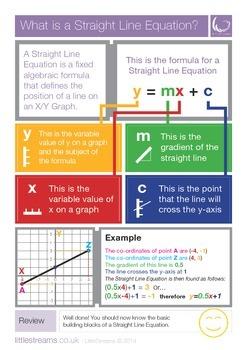 Straight Line Equations | Skills Poster | UK