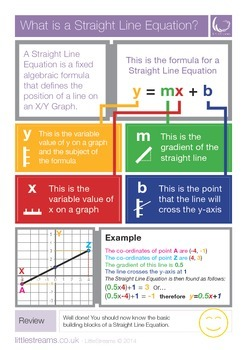 Straight Line Equations | Skills Poster | USA