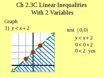 Linear Inqualities with 2 Variables