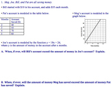 Linear Models Bundle (Common Core and PARCC Aligned)