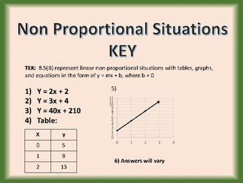 8.5B Task Cards: Linear Non-Proportional Situations