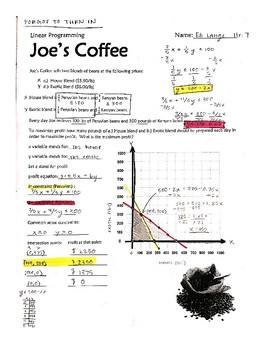 linear programming fred joe 39 s coffee shop by derek olson tpt. Black Bedroom Furniture Sets. Home Design Ideas