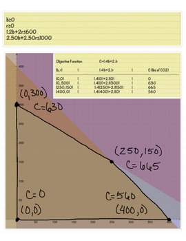 Linear Programming How-To and Step-by-Step