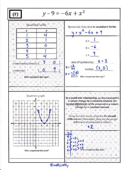 Linear, Quadratic, & Exponential Functions: Multiple Representations Review