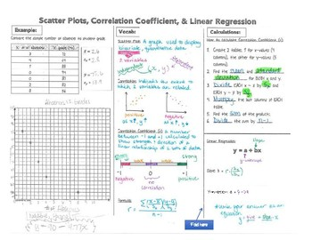 Linear Regression Unit Graphic Organizer for High School Statistics