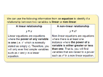 Linear Relations and Equations