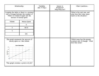 Linear Relationships:  Constant Rate of Change Chart
