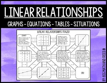 6th Linear Relationships (Situations Tables Graphs & Equations) Maze Activity