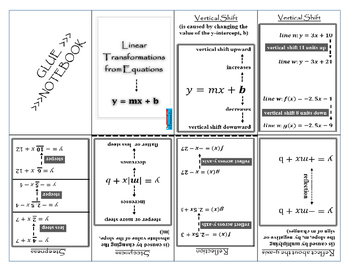 Linear Functions - Identifying Linear Transformations from Equations Notes
