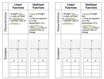 Linear and Nonlinear Functions Notes, Sorting Activity, and Exit Ticket